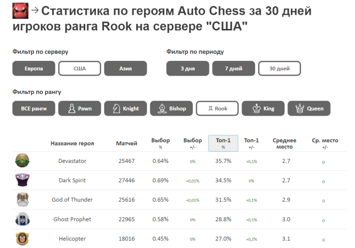 auto chess mobile heroes statistics